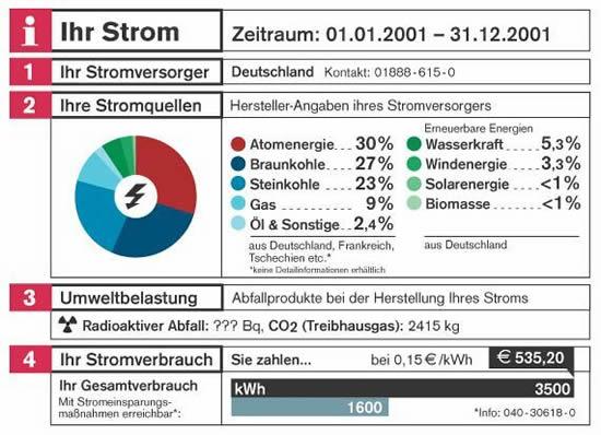 energieverbrauch deutschland statistik