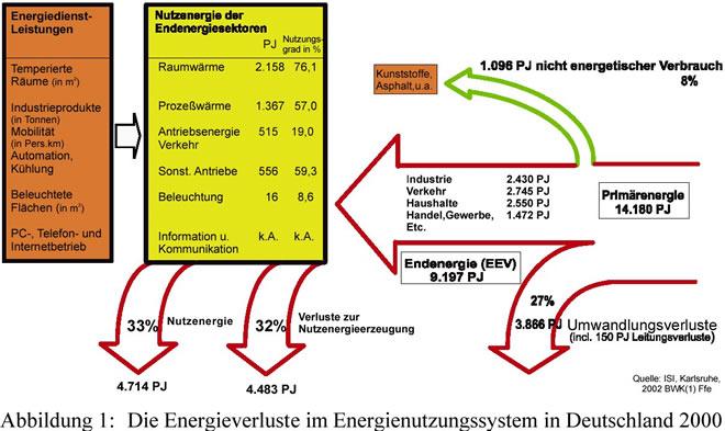 Energieeffizienz / Agenda 21-Lexikon: Hintergrund (Energieumwandlung ...