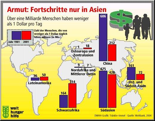 verteilung vermögen in deutschland
