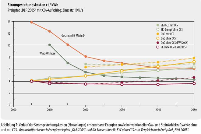 Gas und kohlekraftwerke ohne und mit ccs 2000 bis 2050