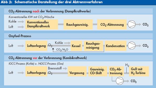 Agenda 21 Lexikon Ccs Carbon Capture And Storage Co2