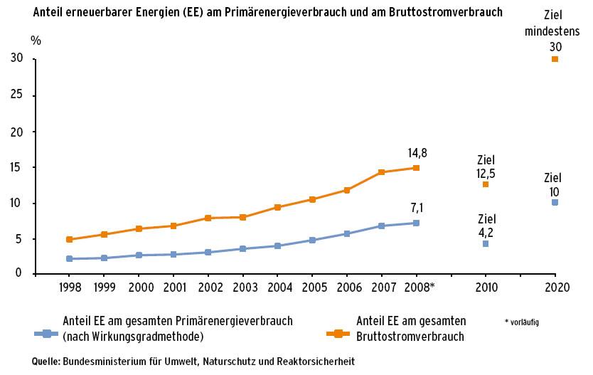 Agenda 21: Strom aus erneuerbaren Energien: Daten/Statistiken ...