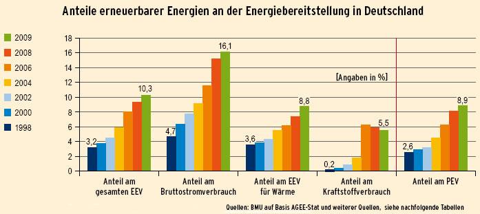 Bmu erneuerbare energien