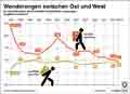 Ost-West-Migration / Globus Infografik 10555 vom 01.10.2015